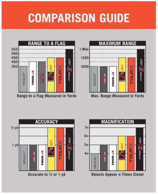 Bushnell Tour X Laser Golf Rangefinder - comparison guide