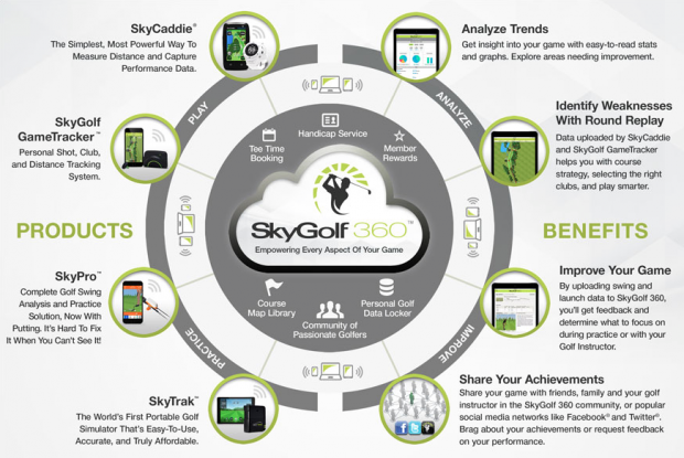 SkyCaddie LinxVue Golf GPS Watch - SkyGolf 360 specifications features