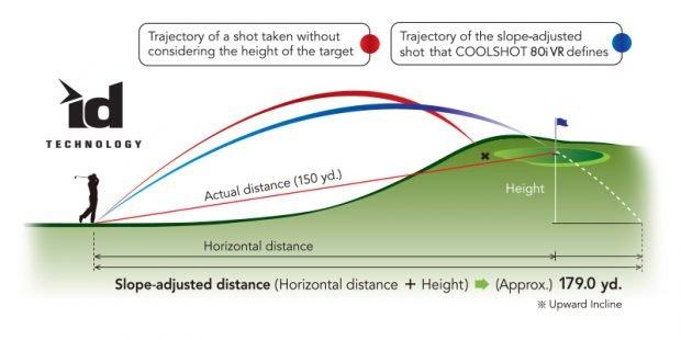 Nikon Coolshot 80i VR golf rangefinder - ID technology - slope adjusted distance